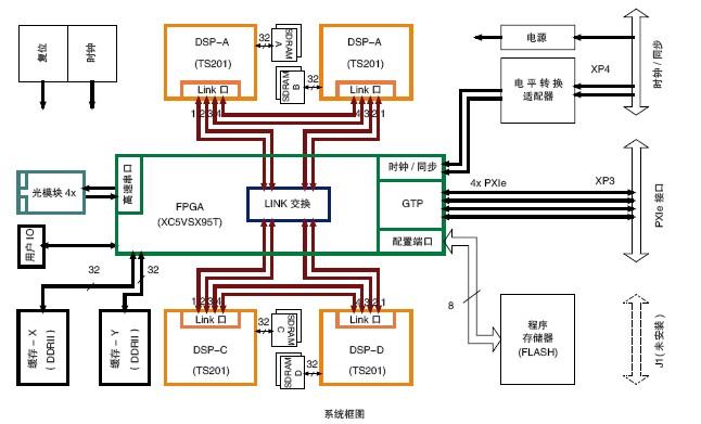 处理器进行数字信号处理,处理后的数据再经过fpga,通过光接口输出或者